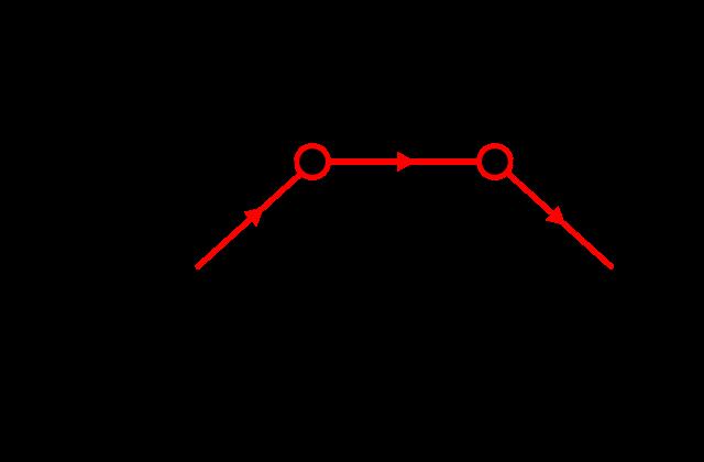 640px-Feynman_EP_Annihilation.svg