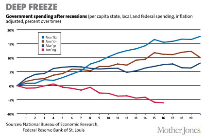 blog_austerity_state_local_federal_spending_0