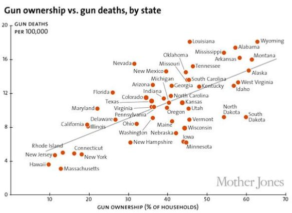 gun_ownership_states