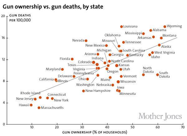 gun_ownership_states